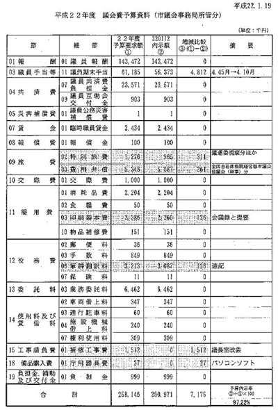 議会費予算資料